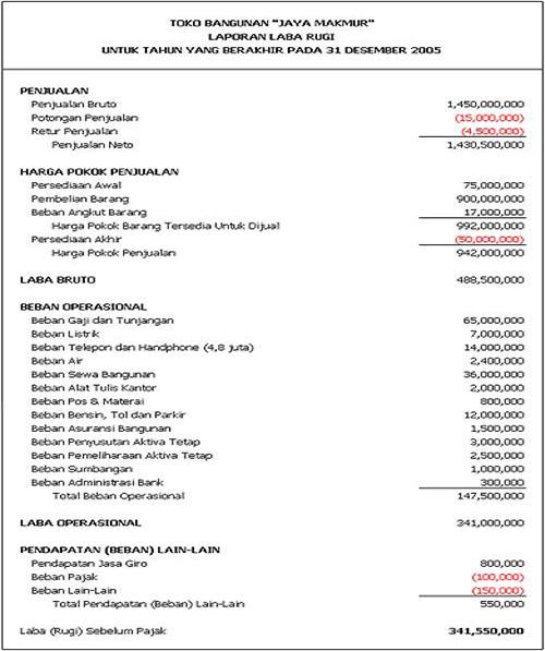Pengertian Laporan Keuangan Bank Sebutkan Apa Saja Laporan Keuangan Bank Abaynwa
